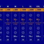 Reliance jio 4g activation,  Process plans, code, 3g phone