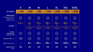 reliance-jio-4g tariff plans