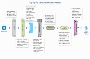 Aqua guard RO UV UF process