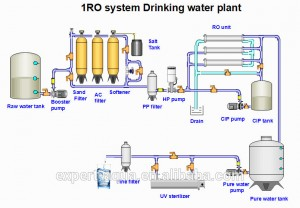 water plant RO purification process