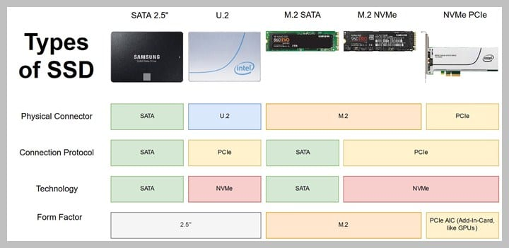 Types-of-SSD-for-Desktop-and-Laptops-1