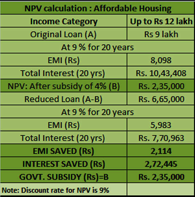 PMAY EMI calculation upto 12 lakhs income category