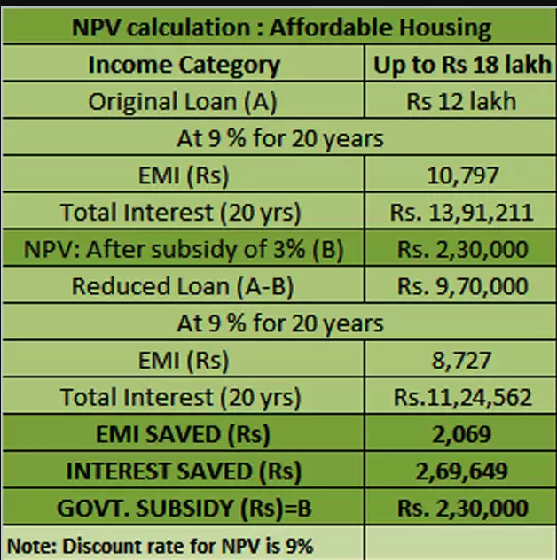 PMAY EMI calculation upto 18 lakhs income category