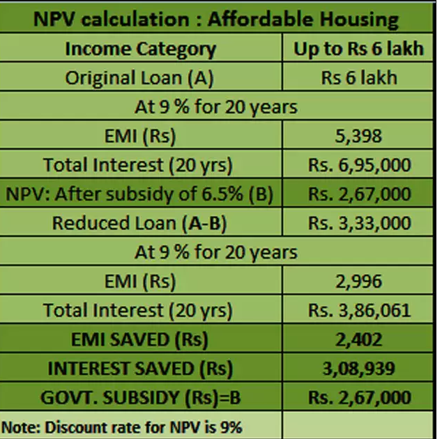 PMAY EMI calculation upto 6 lakhs income category
