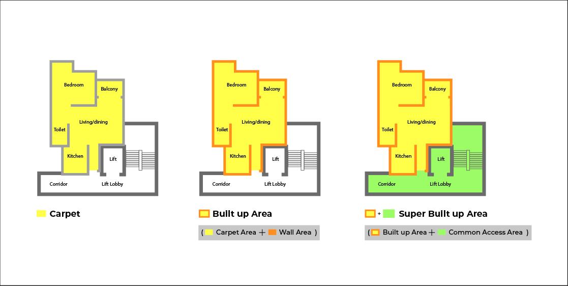 carpet area vs built up plinth area vs super built up area