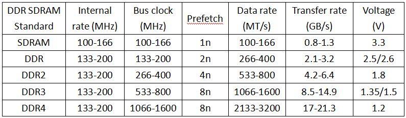 ddr3 vs DDR4 vs ddr5 speed
