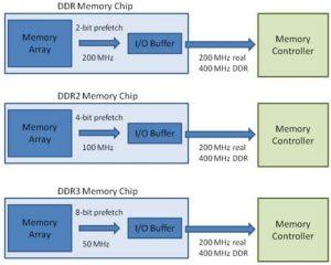 Prefetch in DDR4 vs ddr3