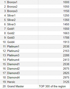 Free fire ranking points