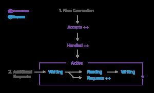 nginx-connection-diagram-2