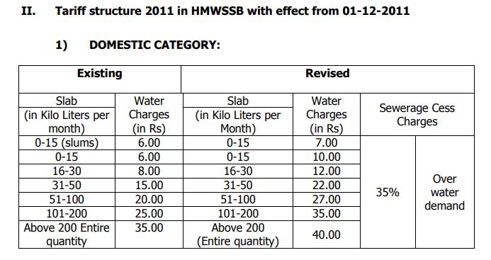 hmwssb water slabs